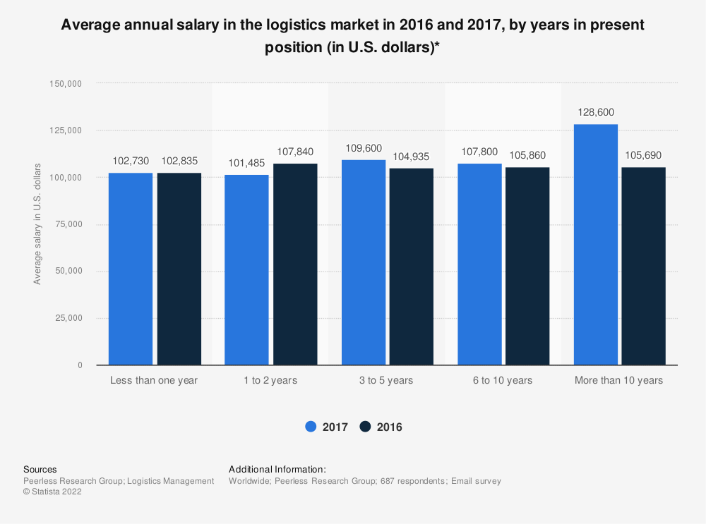 Statistic: Average annual salary in the logistics market in 2016 and 2017, by years in present position (in U.S. dollars)* | Statista