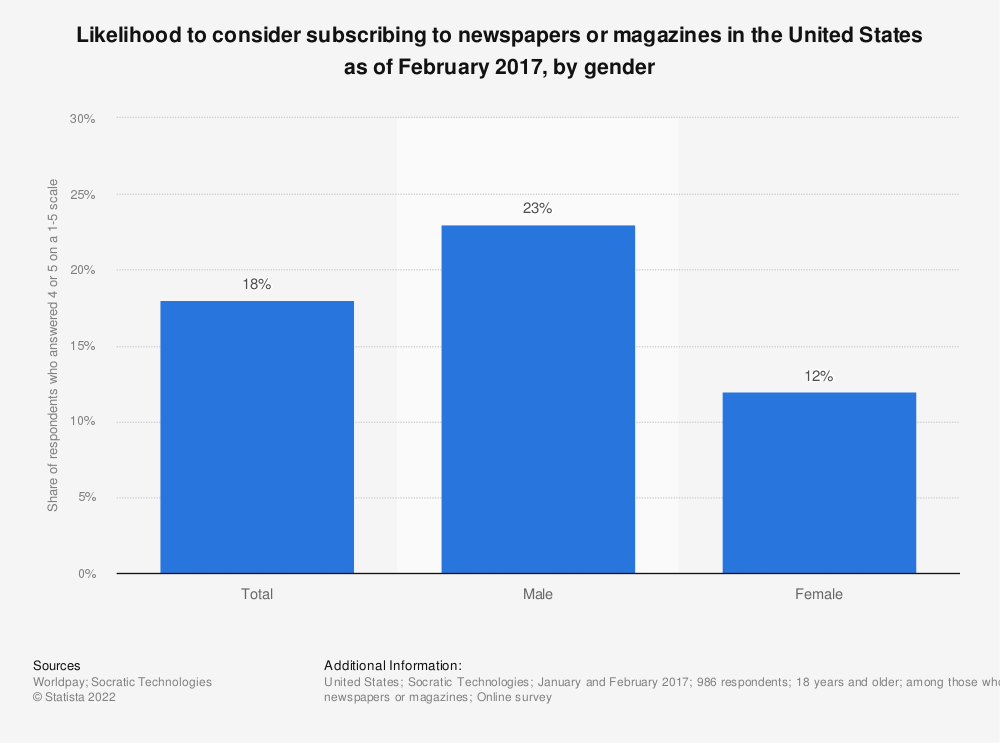 Statistic: Likelihood to consider subscribing to newspapers or magazines in the United States as of February 2017, by gender | Statista
