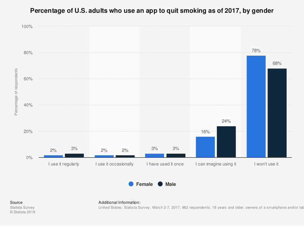 Statistic: Percentage of U.S. adults who use an app to quit smoking as of 2017, by gender | Statista