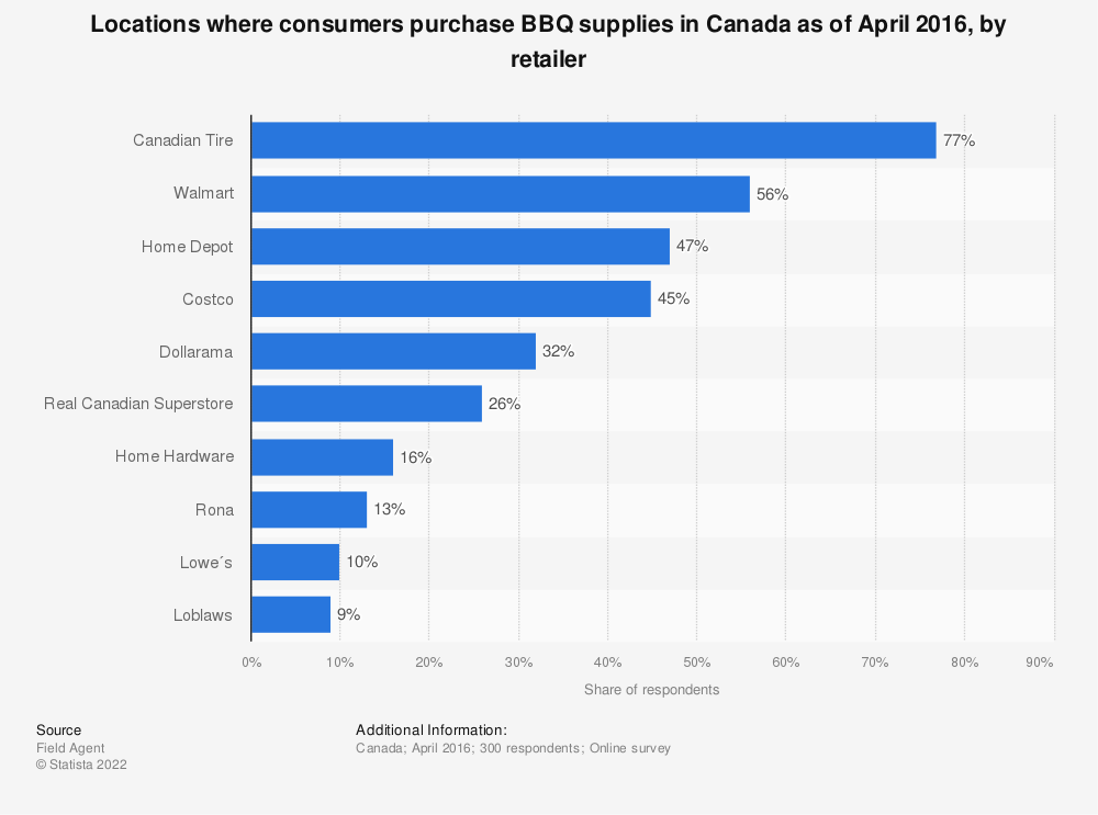 Statistic: Locations where consumers purchase BBQ supplies in Canada as of April 2016, by retailer | Statista