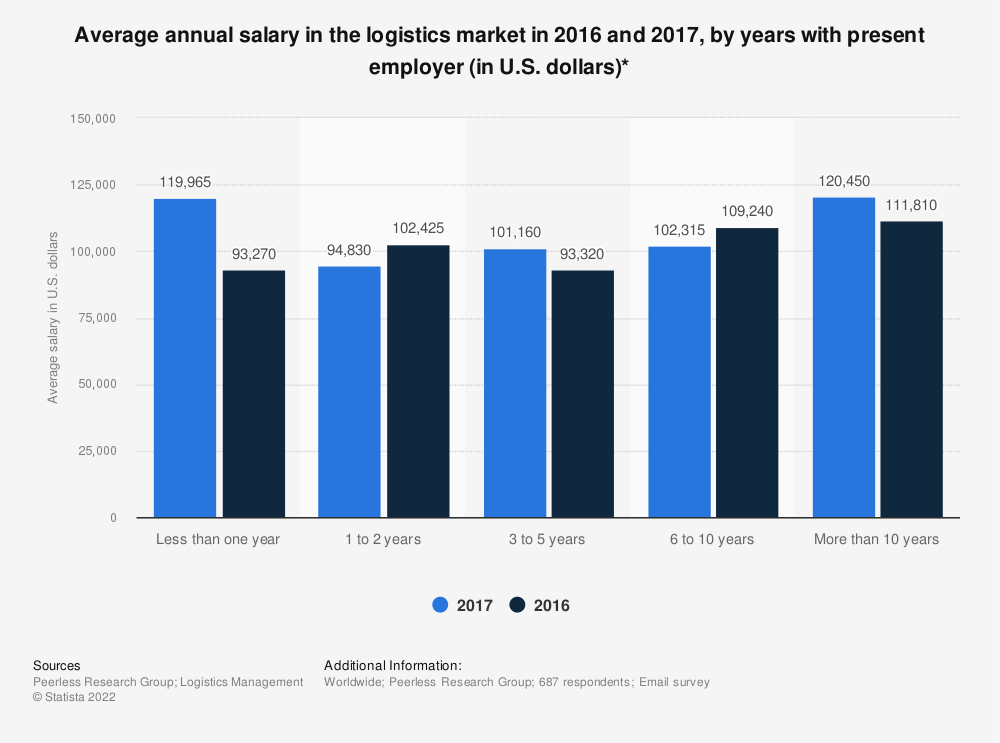 Statistic: Average annual salary in the logistics market in 2016 and 2017, by years with present employer (in U.S. dollars)* | Statista
