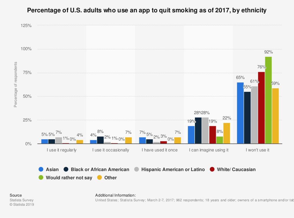Statistic: Percentage of U.S. adults who use an app to quit smoking as of 2017, by ethnicity | Statista
