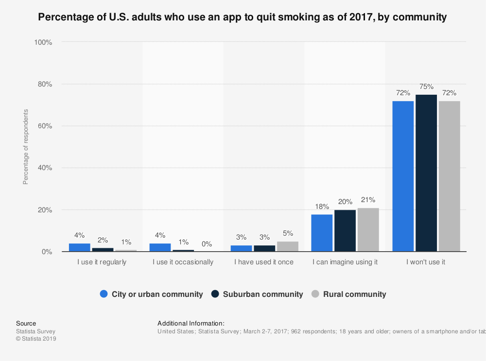 Statistic: Percentage of U.S. adults who use an app to quit smoking as of 2017, by community | Statista
