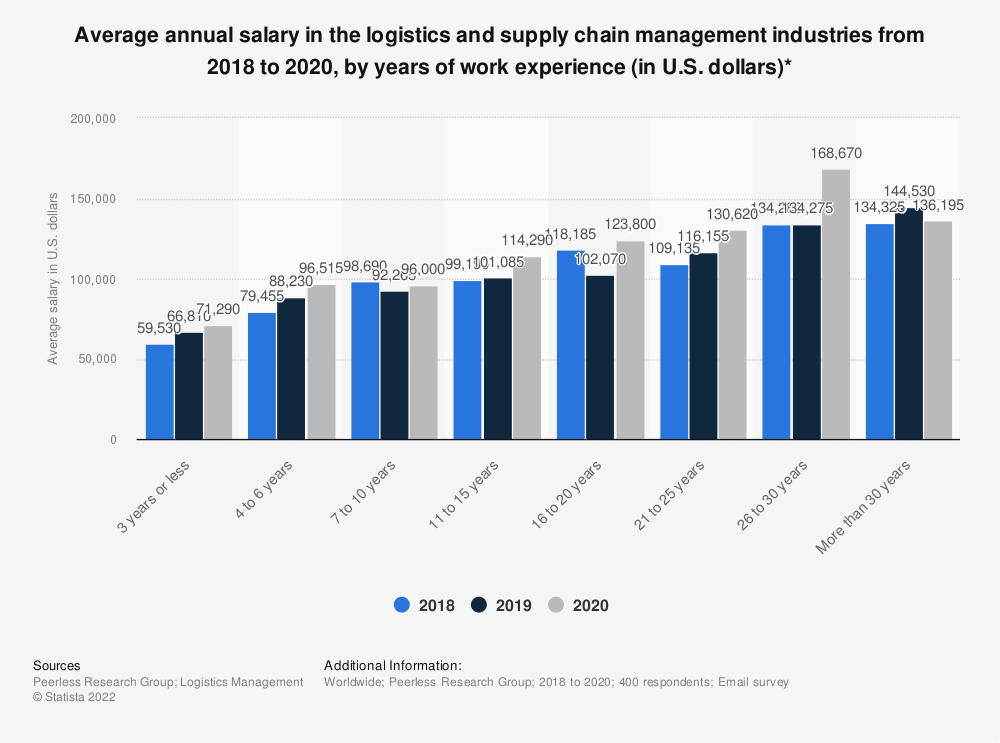 Statistic: Average annual salary in the logistics and supply chain management industries from 2018 to 2020, by years of work experience (in U.S. dollars)*   Statista
