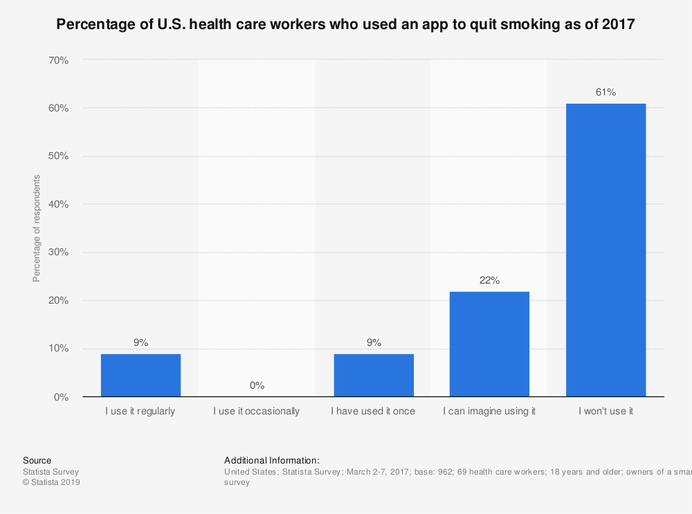 Statistic: Percentage of U.S. health care workers who used an app to quit smoking as of 2017 | Statista