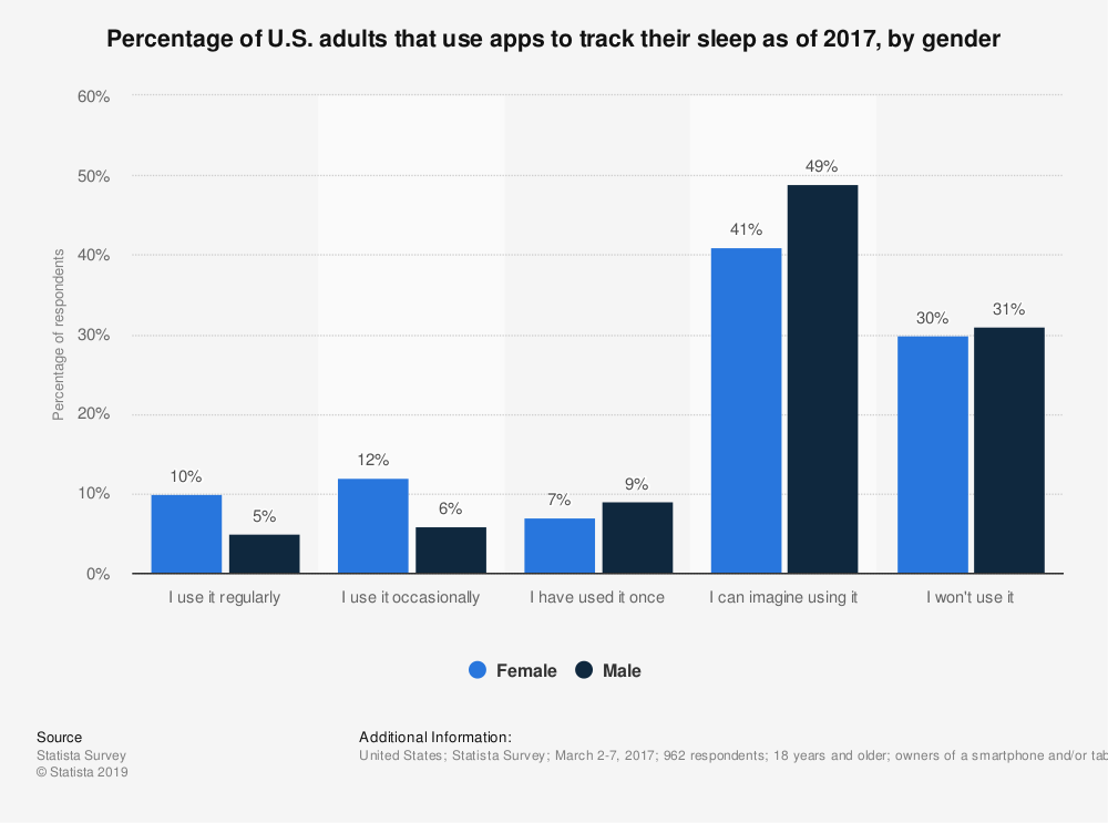 Statistic: Percentage of U.S. adults that use apps to track their sleep as of 2017, by gender | Statista