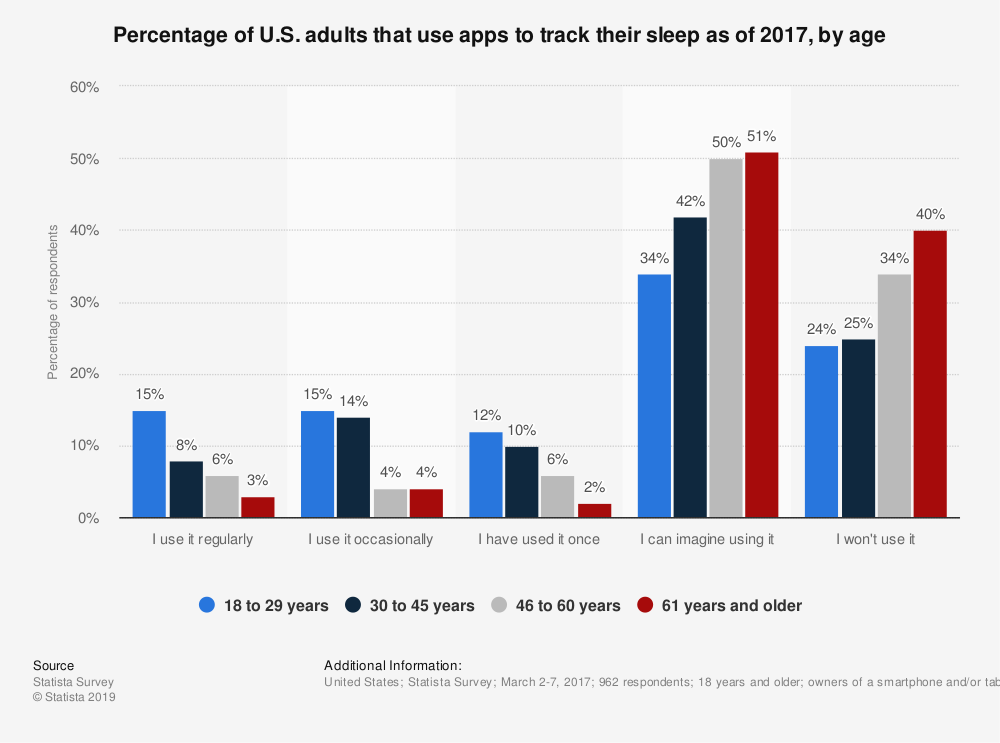 Statistic: Percentage of U.S. adults that use apps to track their sleep as of 2017, by age | Statista