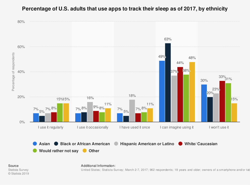 Statistic: Percentage of U.S. adults that use apps to track their sleep as of 2017, by ethnicity | Statista