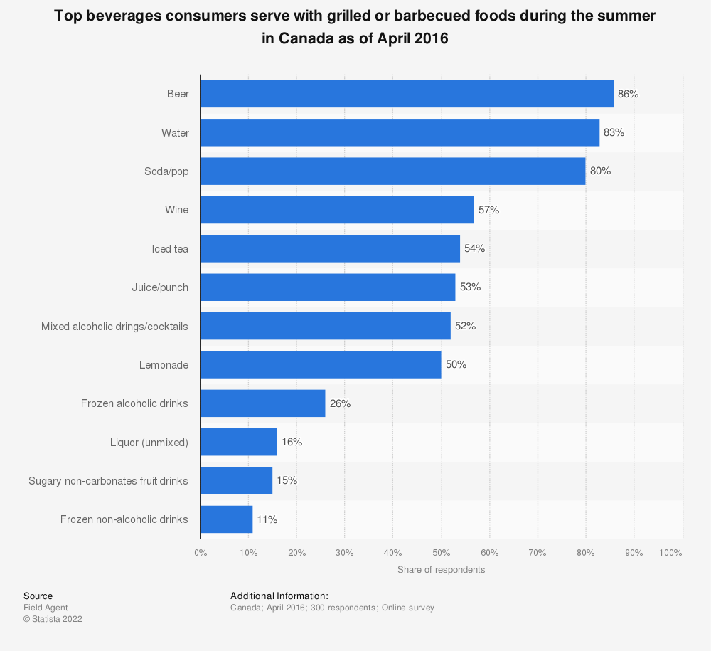Statistic: Top beverages consumers serve with grilled or barbecued foods during the summer in Canada as of April 2016 | Statista