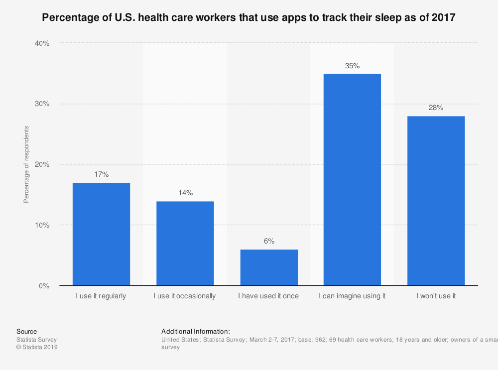 Statistic: Percentage of U.S. health care workers that use apps to track their sleep as of 2017 | Statista