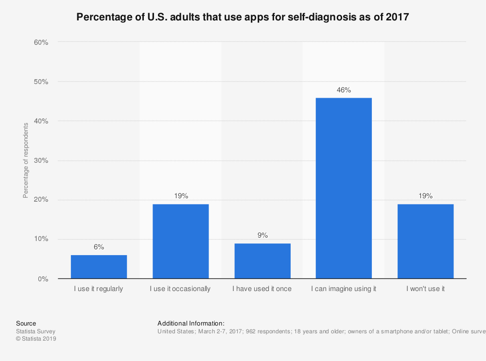 Statistic: Percentage of U.S. adults that use apps for self-diagnosis as of 2017 | Statista