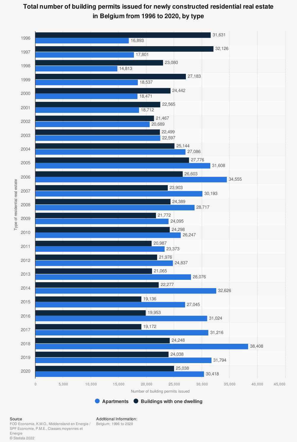 Statistic: Total number of building permits issued for newly constructed residential real estate in Belgium from 1996 to 2019, by type | Statista