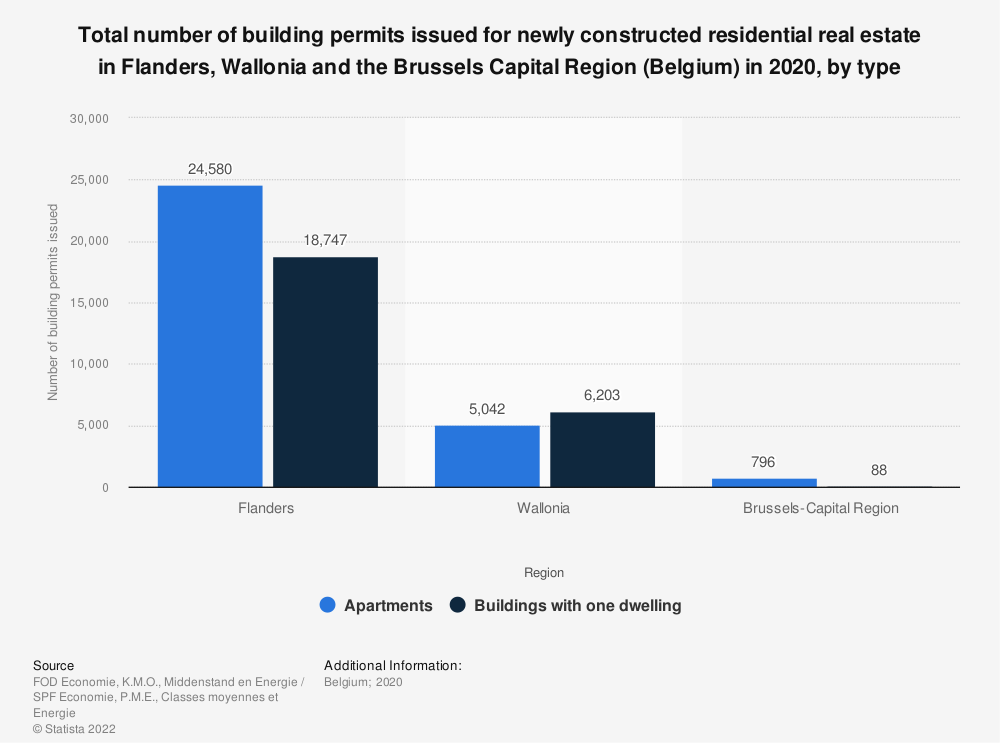 Statistic: Total number of building permits issued for newly constructed residential real estate in Flanders, Wallonia and the Brussels Capital Region (Belgium) in 2019, by type | Statista
