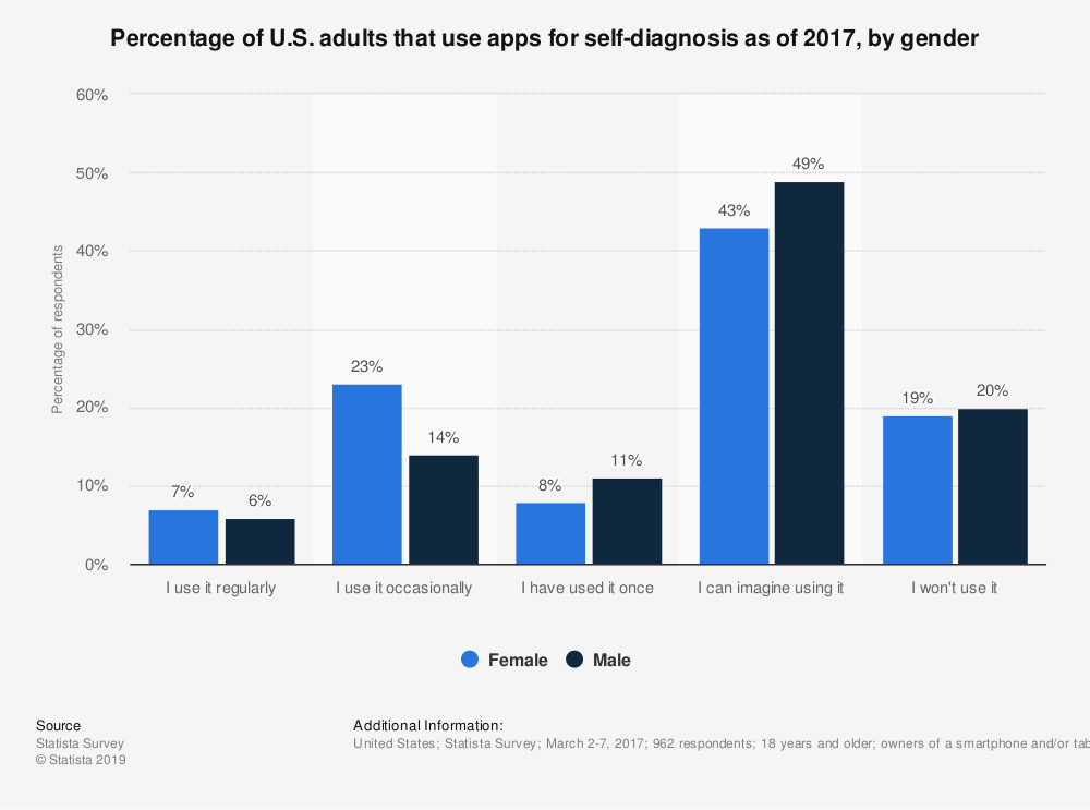 Statistic: Percentage of U.S. adults that use apps for self-diagnosis as of 2017, by gender | Statista
