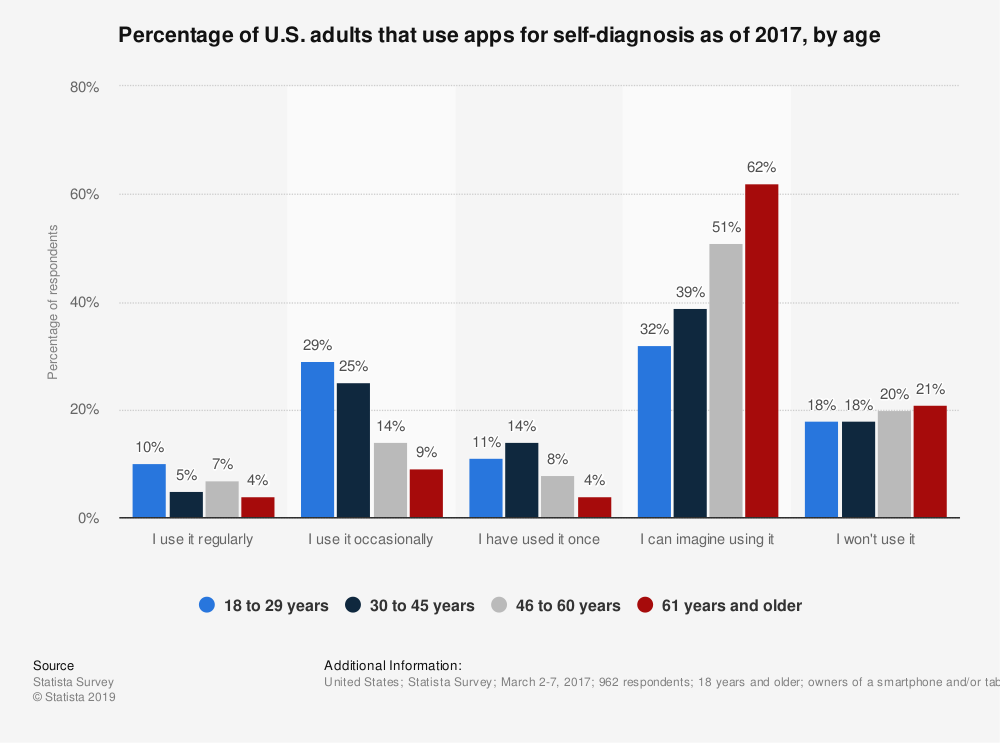 Statistic: Percentage of U.S. adults that use apps for self-diagnosis as of 2017, by age | Statista