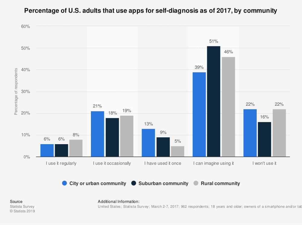 Statistic: Percentage of U.S. adults that use apps for self-diagnosis as of 2017, by community | Statista