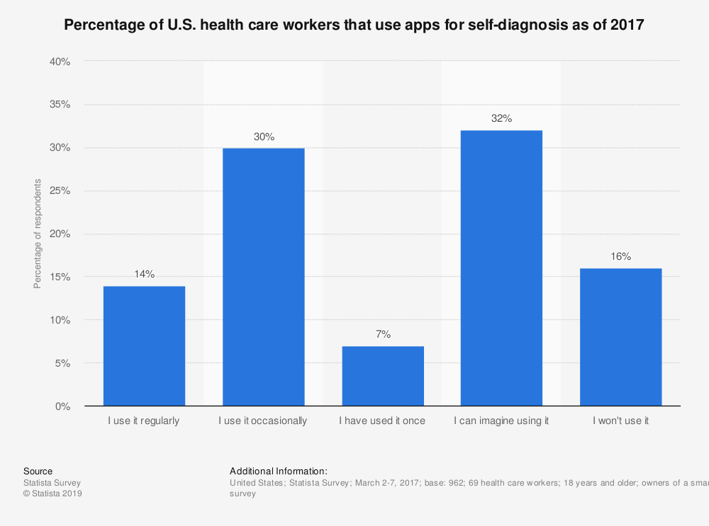 Statistic: Percentage of U.S. health care workers that use apps for self-diagnosis as of 2017 | Statista