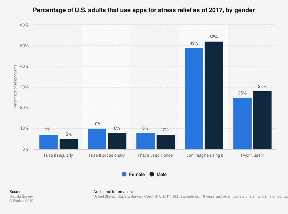Statistic: Percentage of U.S. adults that use apps for stress relief as of 2017, by gender | Statista