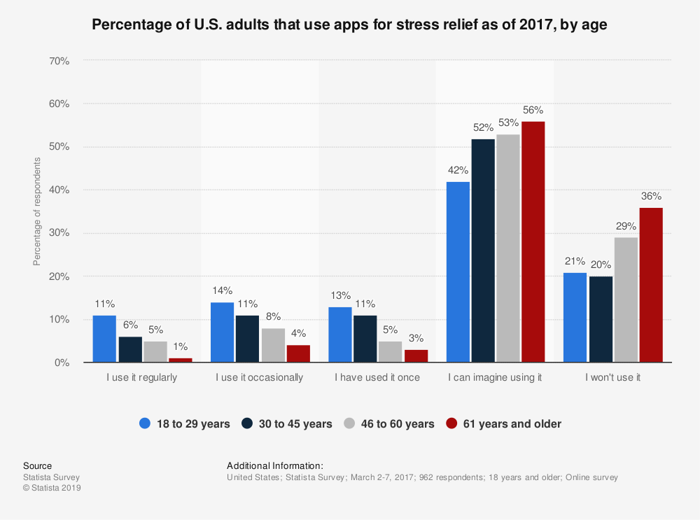 Statistic: Percentage of U.S. adults that use apps for stress relief as of 2017, by age | Statista