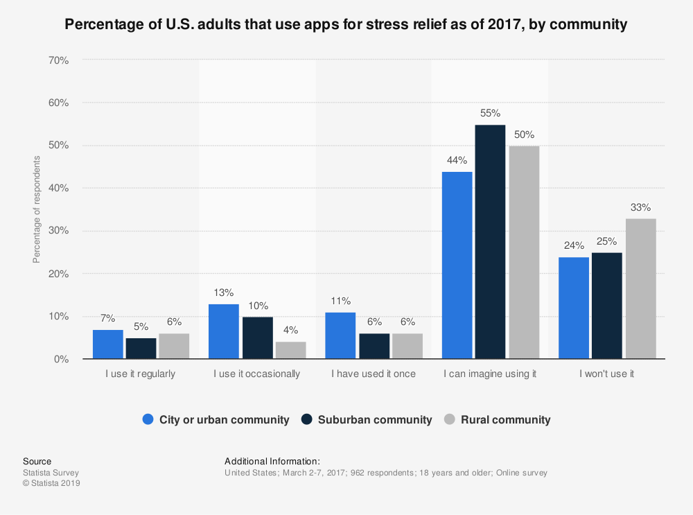 Statistic: Percentage of U.S. adults that use apps for stress relief as of 2017, by community | Statista