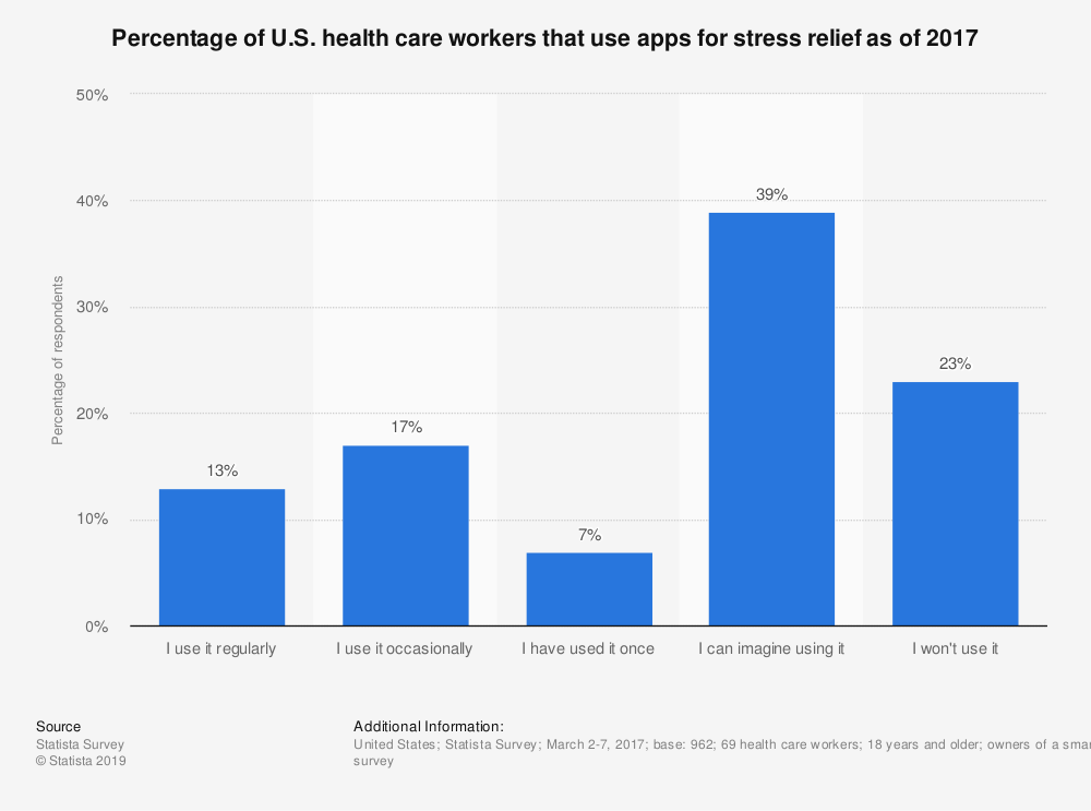 Statistic: Percentage of U.S. health care workers that use apps for stress relief as of 2017 | Statista