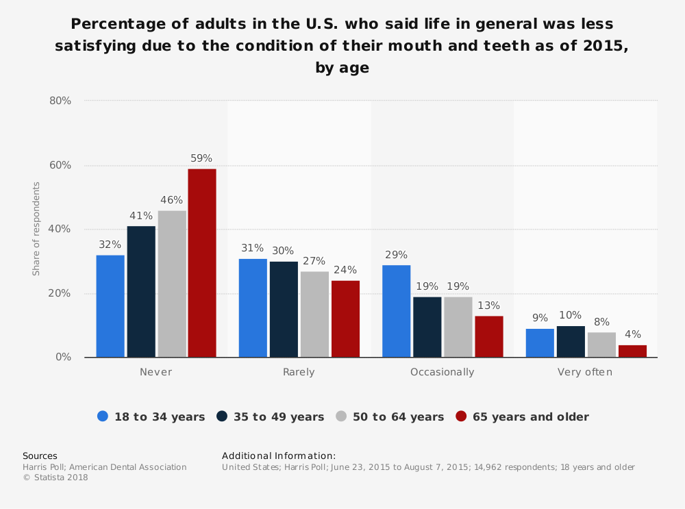 Statistic: Percentage of adults in the U.S. who said life in general was less satisfying due to the condition of their mouth and teeth as of 2015, by age | Statista