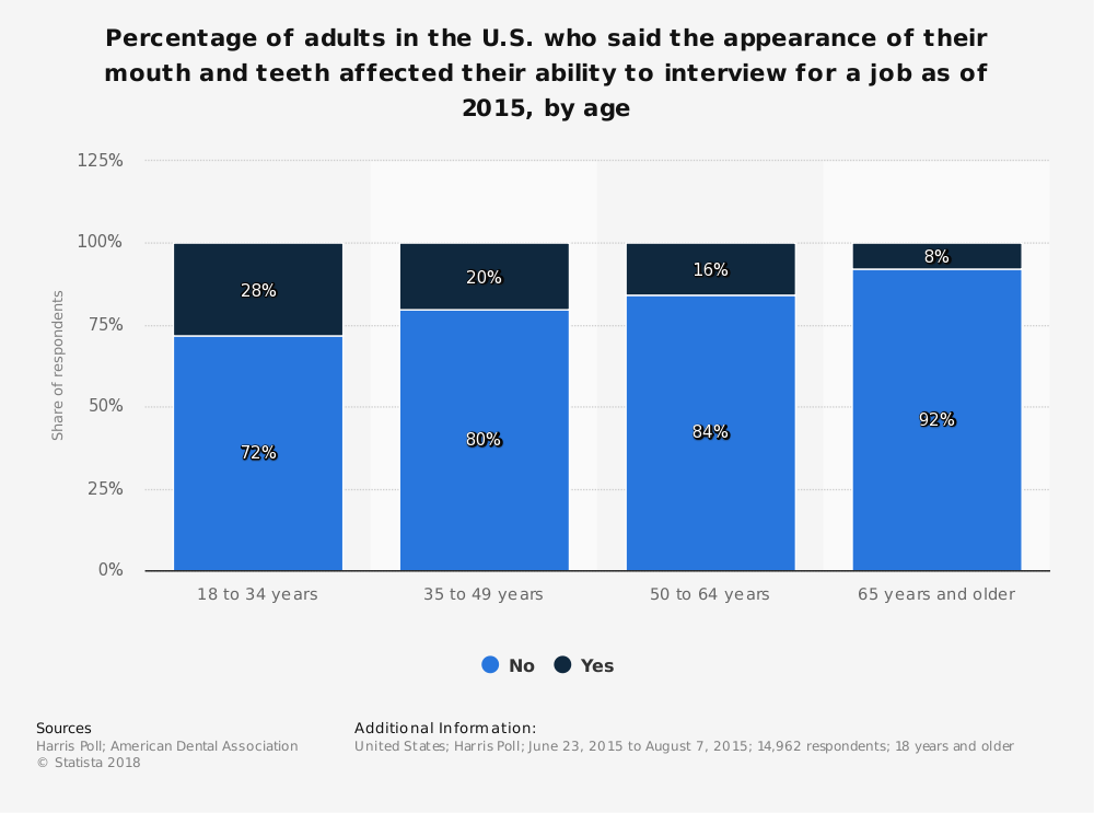 Statistic: Percentage of adults in the U.S. who said the appearance of their mouth and teeth affected their ability to interview for a job as of 2015, by age | Statista
