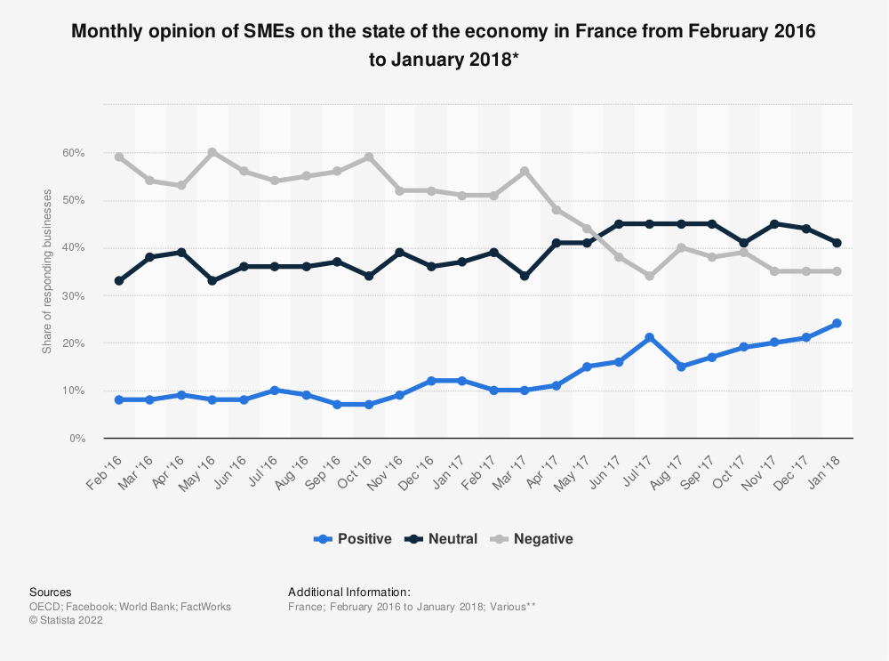 Statistic: Monthly opinion of SMEs on the state of the economy in France from February 2016 to January 2018* | Statista