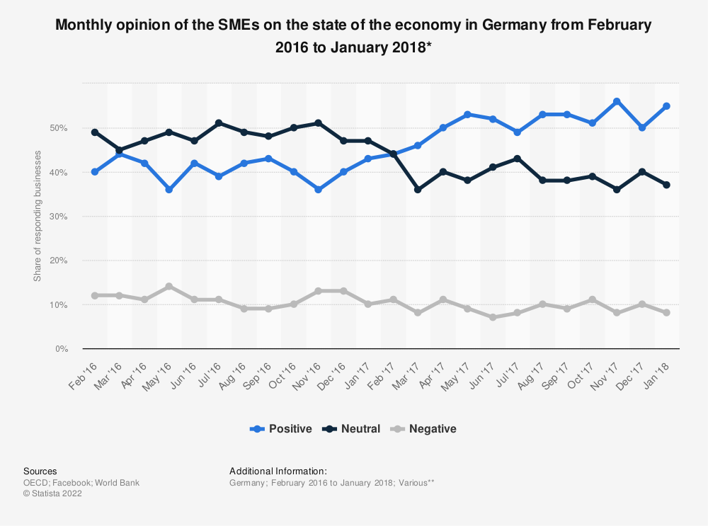 Statistic: Monthly opinion of the SMEs on the state of the economy in Germany from February 2016 to January 2018* | Statista