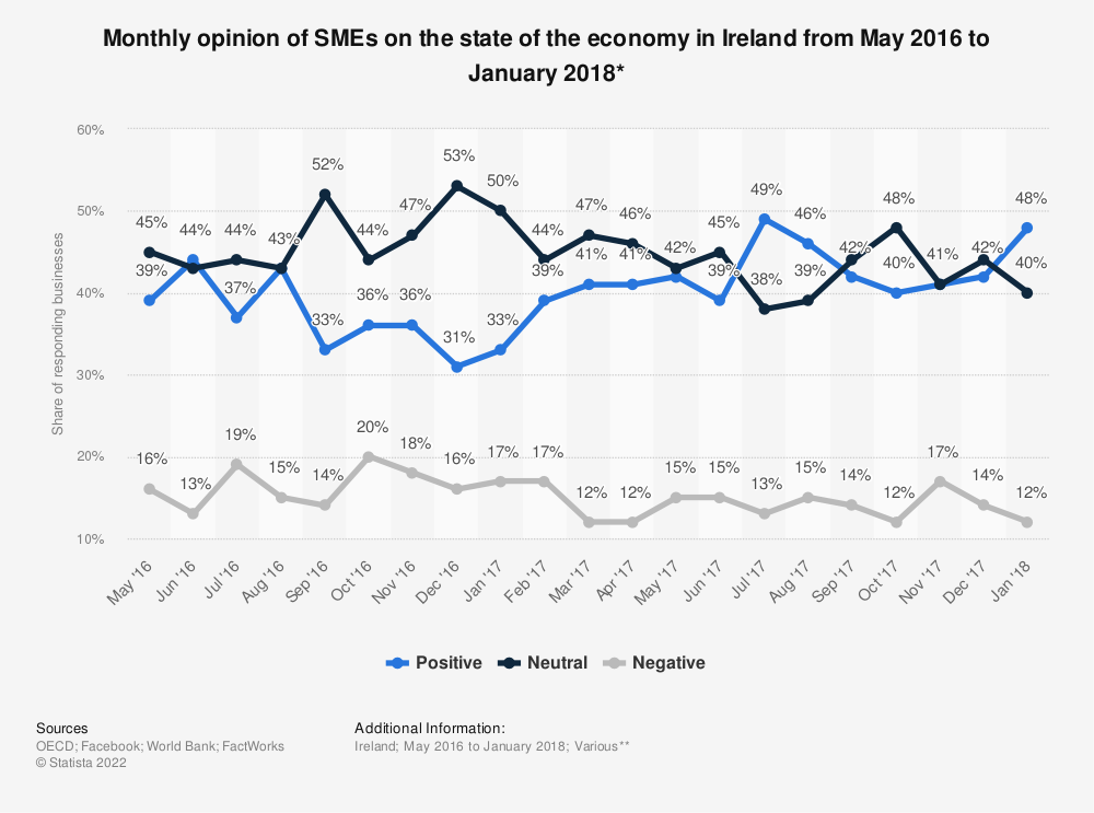 Statistic: Monthly opinion of SMEs on the state of the economy in Ireland from May 2016 to January 2018* | Statista