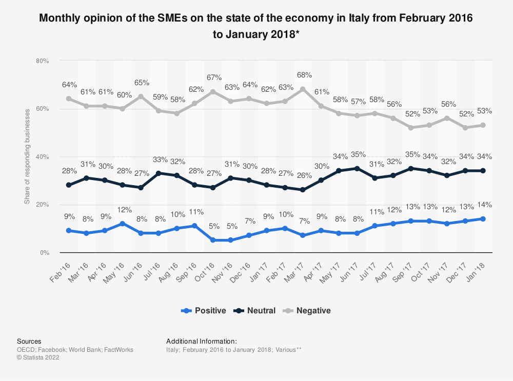Statistic: Monthly opinion of the SMEs on the state of the economy in Italy from February 2016 to January 2018* | Statista