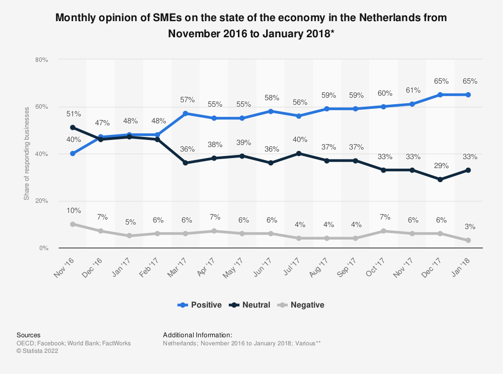 Statistic: Monthly opinion of SMEs on the state of the economy in the Netherlands from November 2016 to January 2018* | Statista