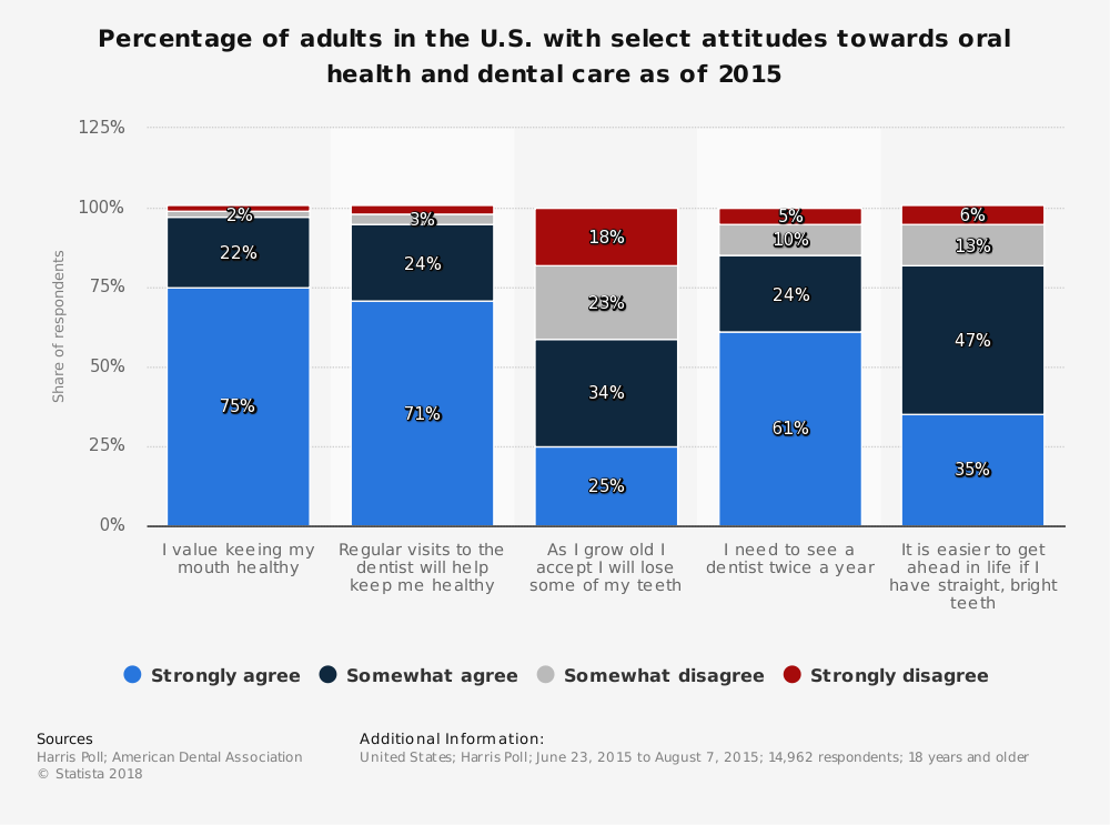 Statistic: Percentage of adults in the U.S. with select attitudes towards oral health and dental care as of 2015 | Statista