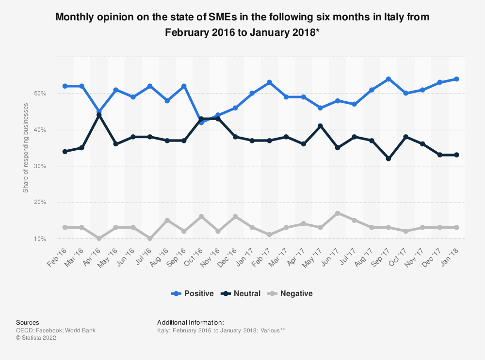 Statistic: Monthly opinion on the state of SMEs in the following six months in Italy from February 2016 to January 2018* | Statista