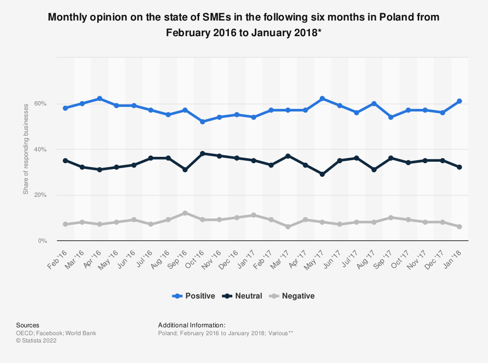 Statistic: Monthly opinion on the state of SMEs in the following six months in Poland from February 2016 to January 2018* | Statista