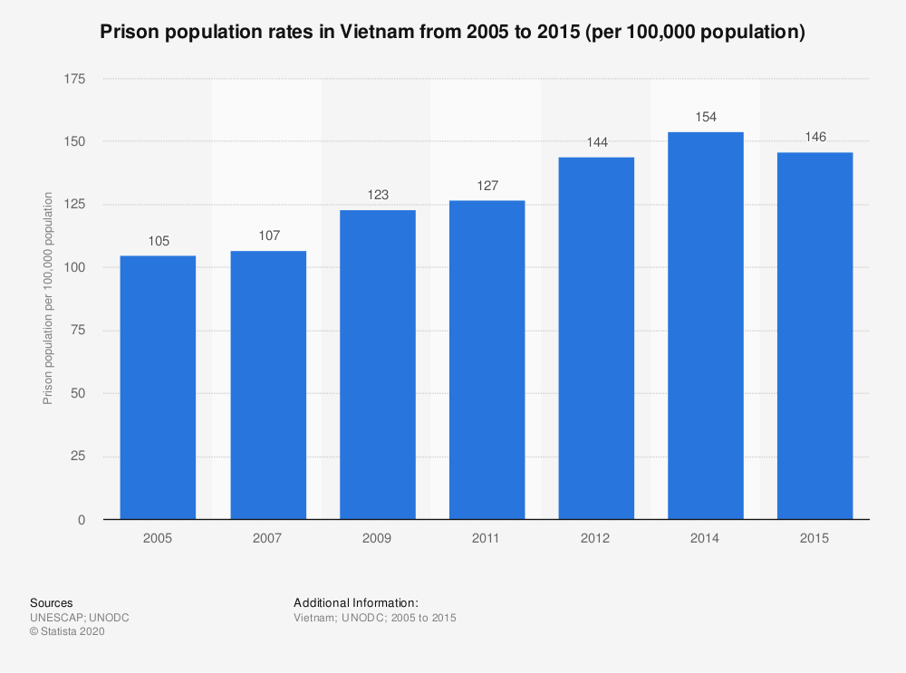 Statistic: Prison population rates in Vietnam from 2005 to 2015 (per 100,000 population) | Statista