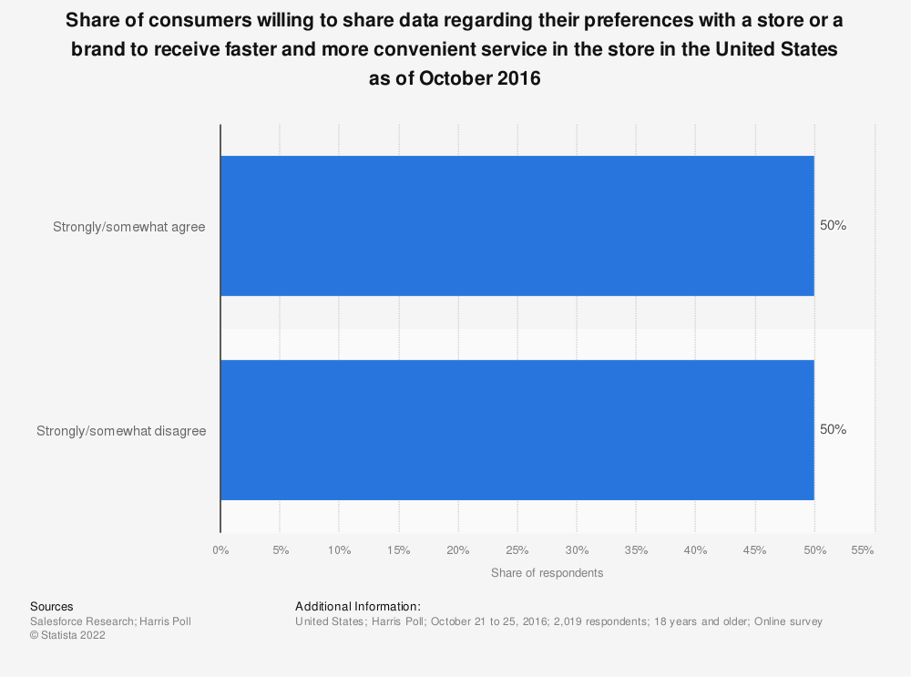 Statistic: Share of consumers willing to share data regarding their preferences with a store or a brand to receive faster and more convenient service in the store in the United States as of October 2016 | Statista