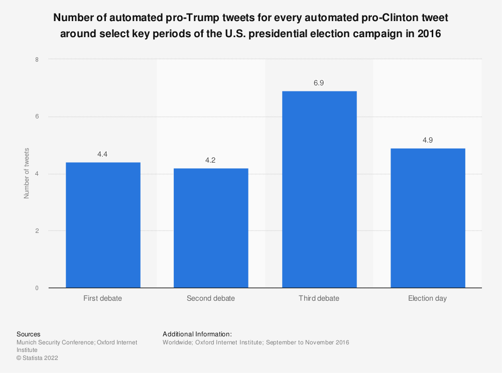 Statistic: Number of automated pro-Trump tweets for every automated pro-Clinton tweet around select key periods of the U.S. presidential election campaign in 2016 | Statista