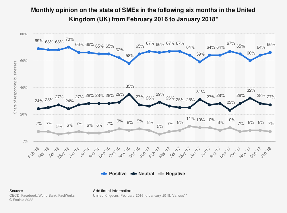 Statistic: Monthly opinion on the state of SMEs in the following six months in the United Kingdom (UK) from February 2016 to January 2018*   Statista
