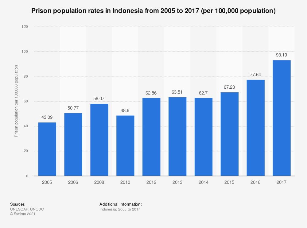 Statistic: Prison population rates in Indonesia from 2005 to 2015 (per 100,000 population) | Statista