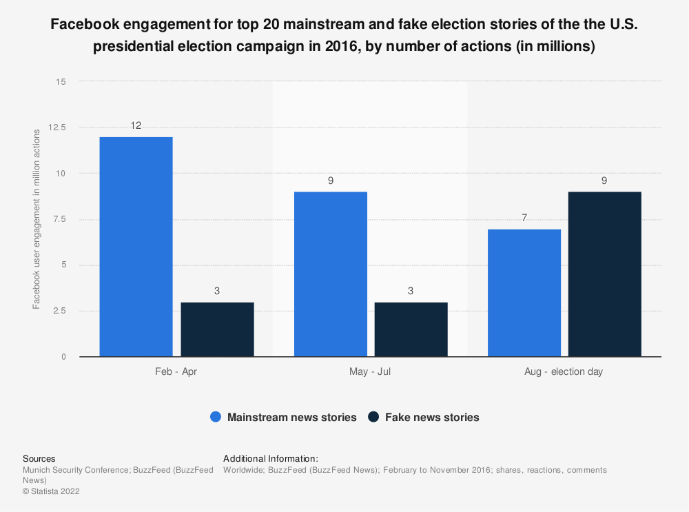 Statistic: Facebook engagement for top 20 mainstream and fake election stories of the the U.S. presidential election campaign in 2016, by number of actions (in millions) | Statista