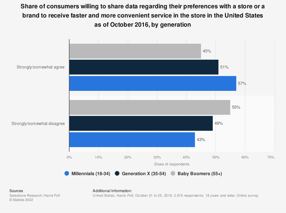 Statistic: Share of consumers willing to share data regarding their preferences with a store or a brand to receive faster and more convenient service in the store in the United States as of October 2016, by generation | Statista
