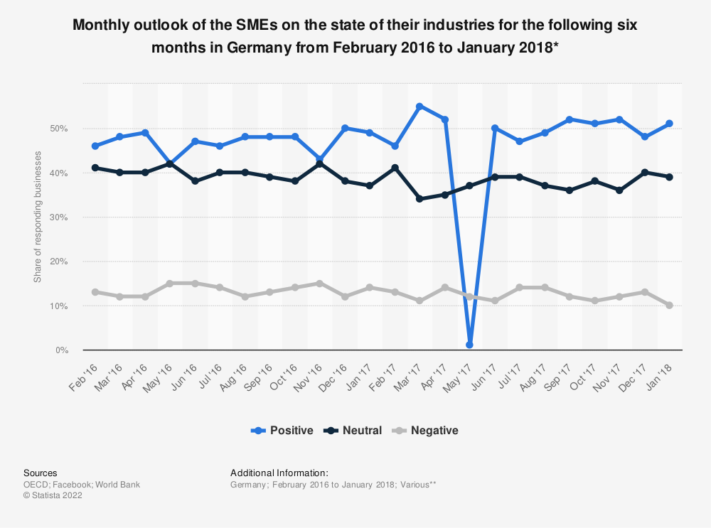 Statistic: Monthly outlook of the SMEs on the state of their industries for the following six months in Germany from February 2016 to January 2018* | Statista