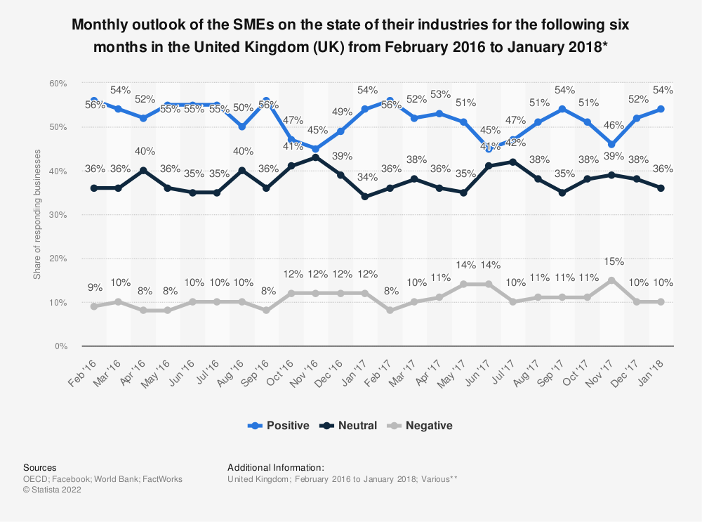 Statistic: Monthly outlook of the SMEs on the state of their industries for the following six months in the United Kingdom (UK) from February 2016 to January 2018* | Statista