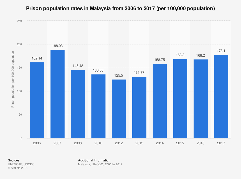 Statistic: Prison population rates in Malaysia from 2005 to 2014 (per 100,000 population) | Statista