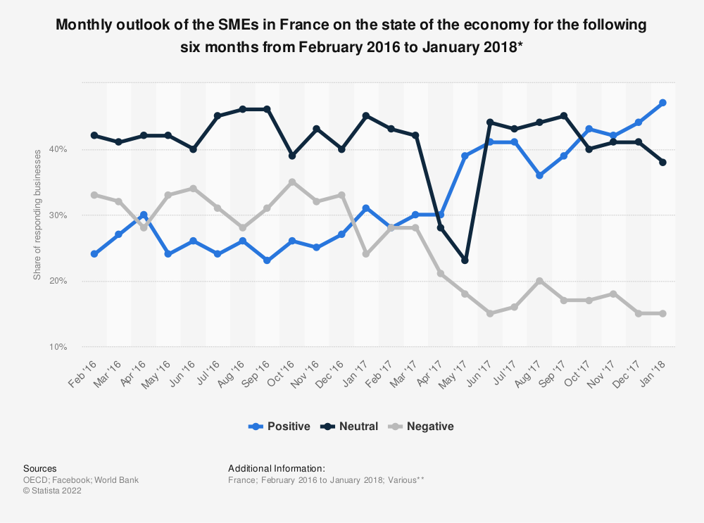 Statistic: Monthly outlook of the SMEs in France on the state of the economy for the following six months from February 2016 to January 2018* | Statista