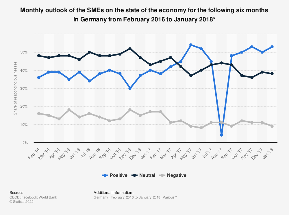 Statistic: Monthly outlook of the SMEs on the state of the economy for the following six months in Germany from February 2016 to January 2018* | Statista