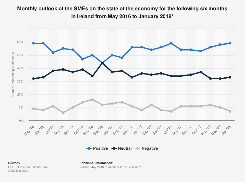 Statistic: Monthly outlook of the SMEs on the state of the economy for the following six months in Ireland from May 2016 to January 2018* | Statista