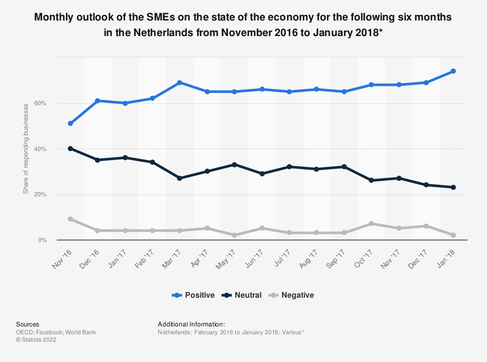 Statistic: Monthly outlook of the SMEs on the state of the economy for the following six months in the Netherlands from November 2016 to January 2018* | Statista