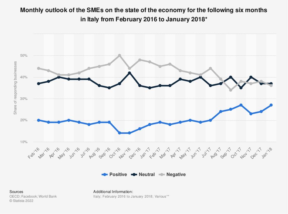 Statistic: Monthly outlook of the SMEs on the state of the economy for the following six months in Italy from February 2016 to January 2018* | Statista